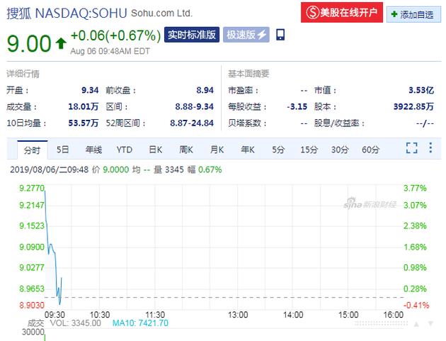 """張朝陽預測""""搜狐股價今晚漲回來"""" 目前還沒有"""