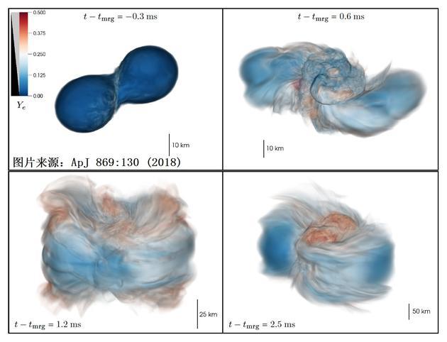图3:数?#30340;?#25311;的双中子星撞击,解体,并合过程。图片来源于Radice et al, ApJ 869:130 (2018)。