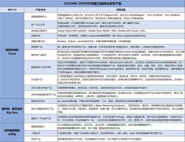(百度智能云推出的ABC新产品/技术列表)