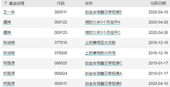 基金交易日报:REITs配售低至1.76%,天弘基金董事长胡晓明离任,南华基金产品1日暴涨30%,民生加银新基延募
