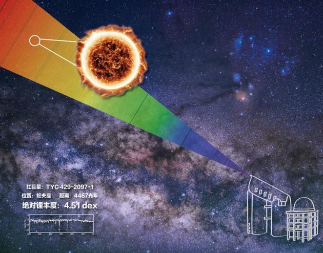 LAMOST发现富锂巨星示意图(绘图:《中国国家天文》)图中巨大火球是这颗恒星的示意图,它从白色圆形区域的星场中被发现。左下角展示这颗恒星由LAMOST所拍摄的光谱。背景是这颗恒星附近区域的真实银河照片。