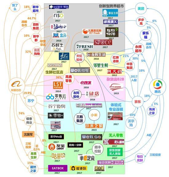 阿里腾讯新零售总体布局图