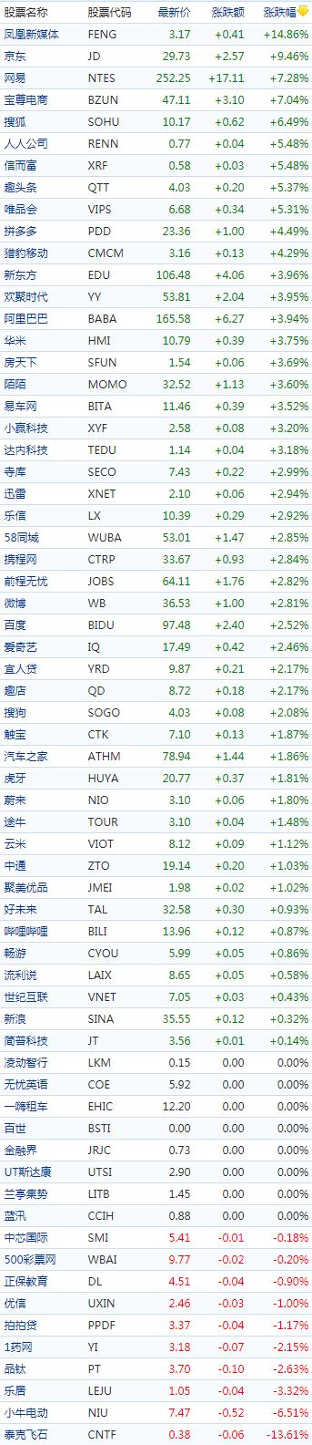中概股股價(來源:新浪財經)