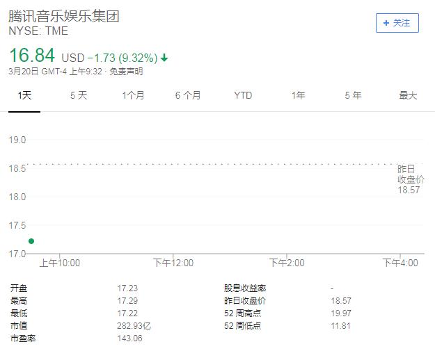 腾讯音乐娱乐股价(来源:谷歌财经)