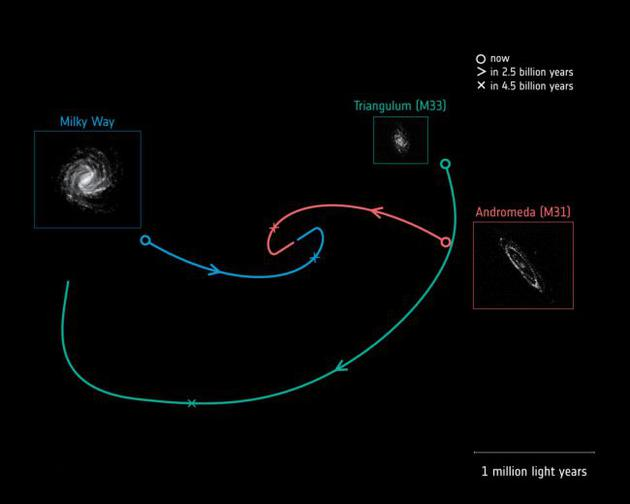 未来三个螺旋星系的轨道轨迹:蓝色为银河系;红色为仙女座星系,也被称为M31;绿色为三角座星系,也被称为M33。一项基于欧洲盖亚任务观测数据的研究表明,银河系和仙女座星系将在45亿年后发生碰撞。