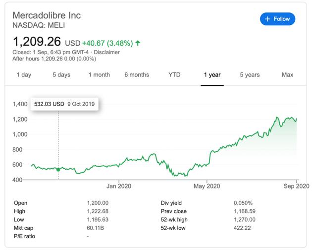 美卡多今年的股价变化