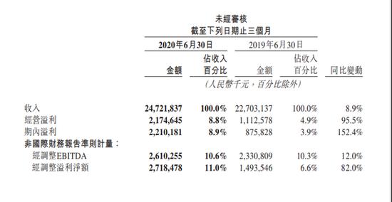 美团点评二季度经调整净利27.18亿元 同比增长82%
