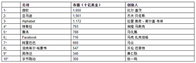 来源:《2021世茂港珠澳口岸城•胡润全球富豪榜》↑对比去年排名上升 ↓对比去年排名下降 –对比去年排名不变 *对比去年新进前十
