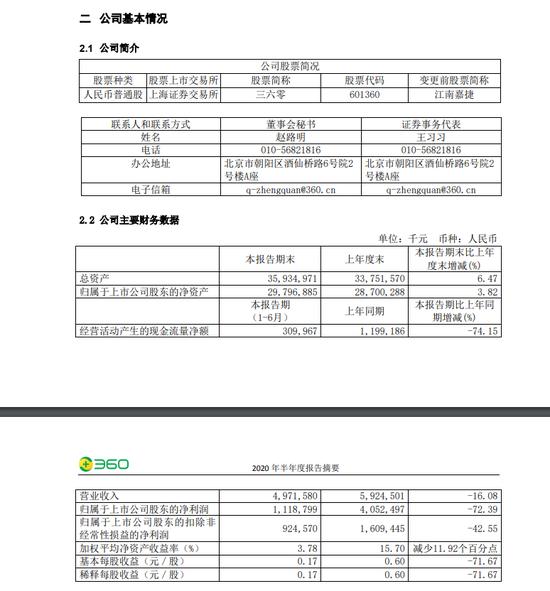 《【摩登4在线娱乐注册】三六零:上半年净利润11.19亿元 同比下降72.39%》