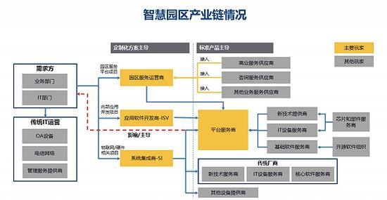 图源:IDC《中国智慧园区市场现状与预测分析,2019》