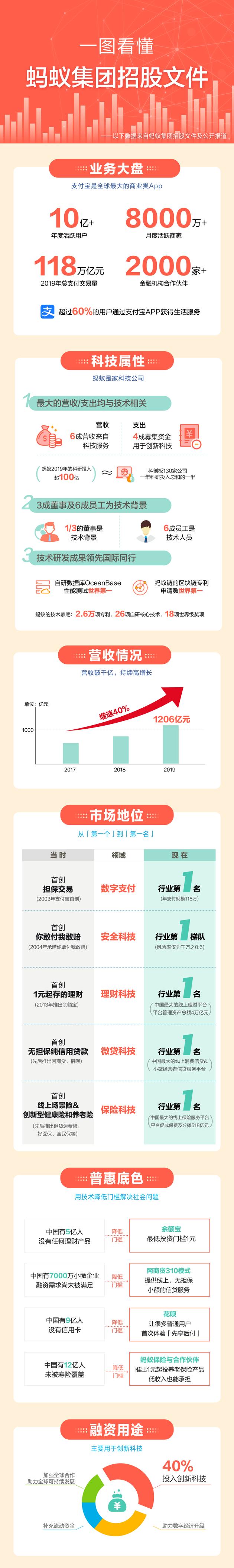一图看懂蚂蚁集团招股书:年活跃用户超10亿