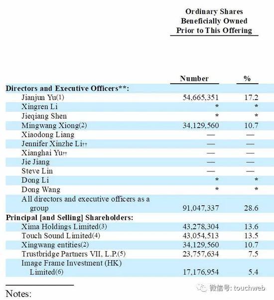 喜马拉雅冲刺美股:年营收超40亿 腾讯小米挚信是股东