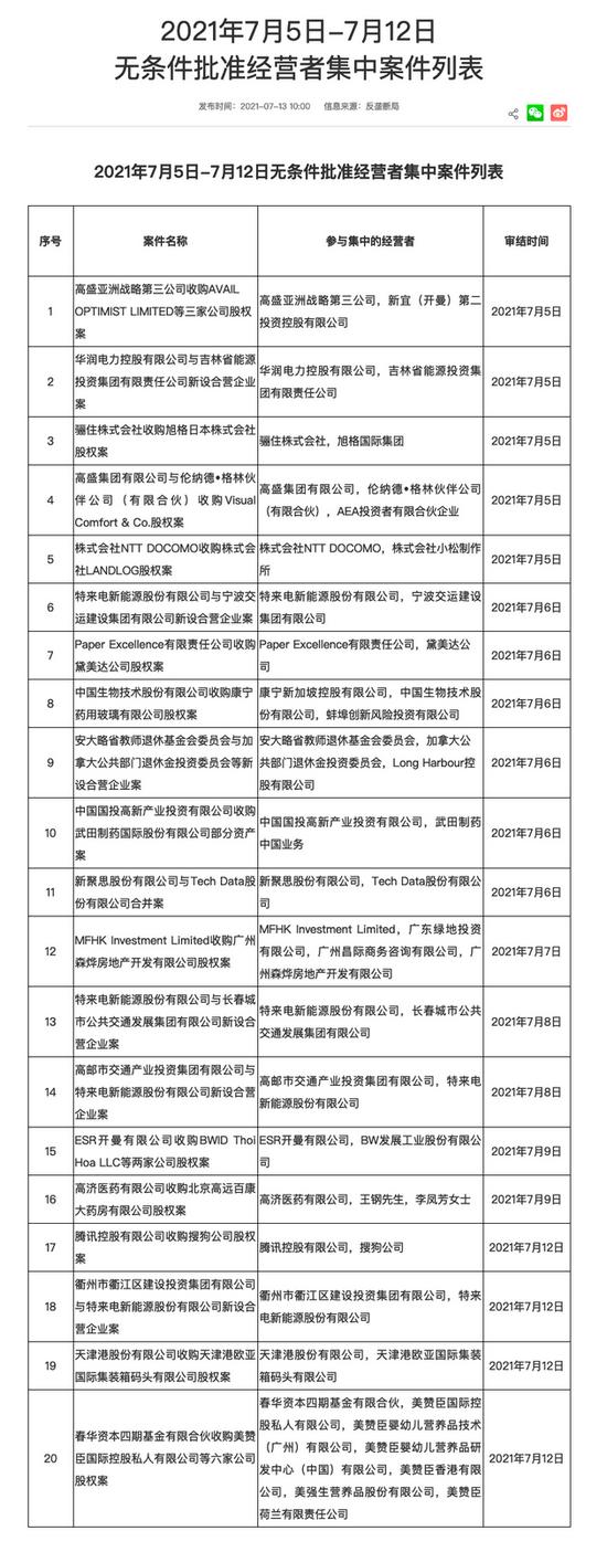 国家市场监管总局:已无条件批准腾讯收购搜狗公司