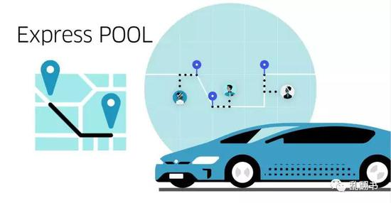 *Uber express pool, 价格是Uber pool 的43%,是UberX的28.8%