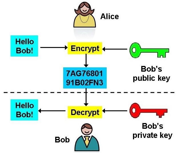 公钥加密体制