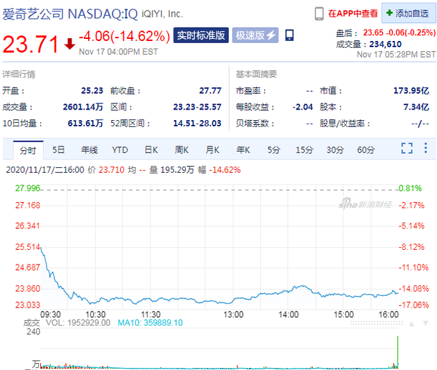 三季度营收下滑 周二收盘爱奇艺股价大跌14.62%