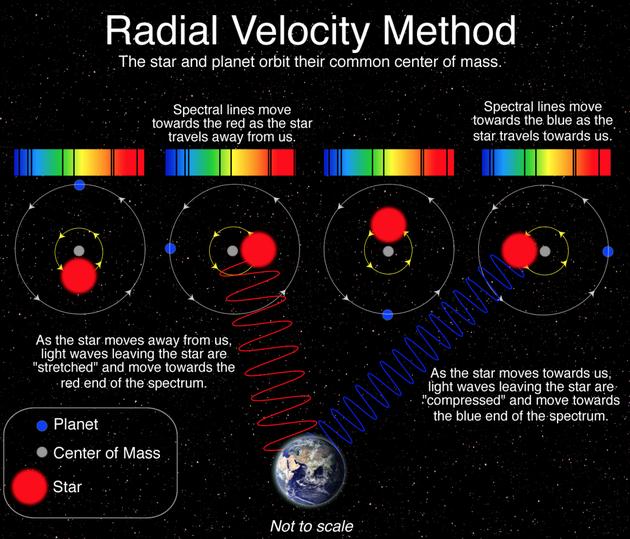 利用多普勒效应测量径向速度的原理。恒星和绕轨道运行的行星围绕其共同的质量中心移动,由于恒星摆动导致多普勒频移。当来自内部的辐射经过恒星大气层时产生的恒星吸收线将会红移和蓝移,这取决于恒星是离开还是朝向地球。这些多普勒频移提供了行星围绕恒星的轨道周期的信息,也设置了一个较低的质量极限。
