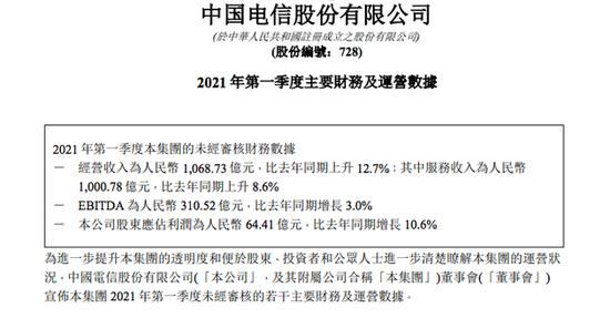 中国电信第一季度净利润64.4亿元 同比增长10.6%