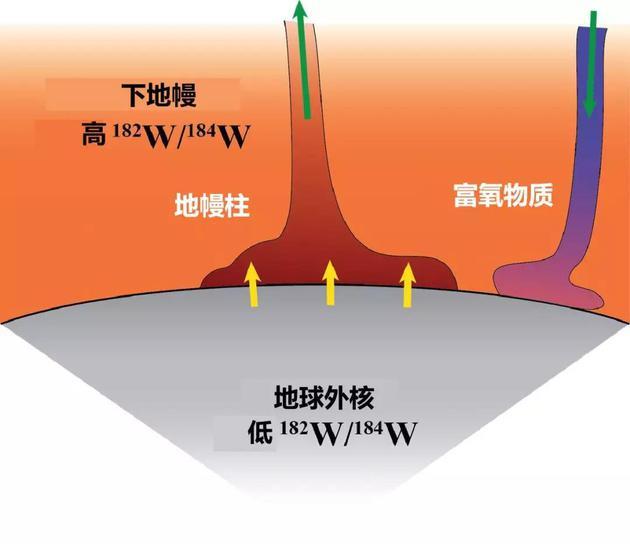 ○ 钨的同位素比值在地核与地幔中的区别,显示了地核的物质如何泄漏到地幔柱中。| 图片来源:Neil Bennett
