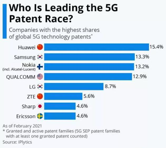 诺基亚宣布:5G专利排名第一