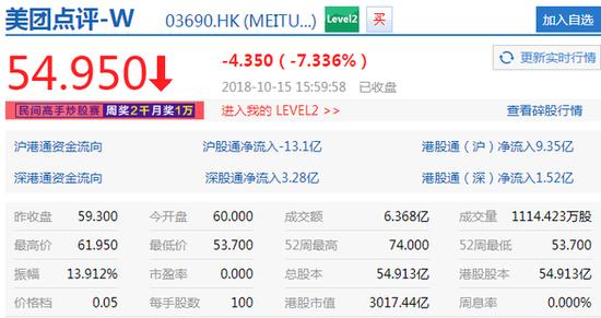 美团收盘跌7.34% 市值回升至3017.44亿港元-ITNEWS