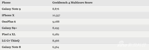 Geekbench 4測試