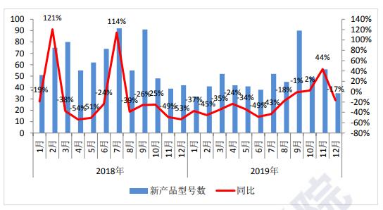 中国信通院:2019年国内智能手机出货量3.72亿部