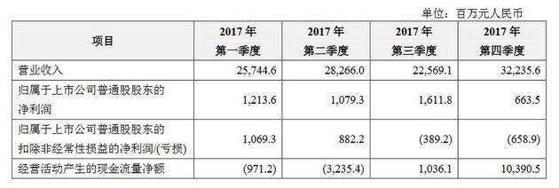 中兴通讯2017年营收1088.2亿元 净利润45.68亿元