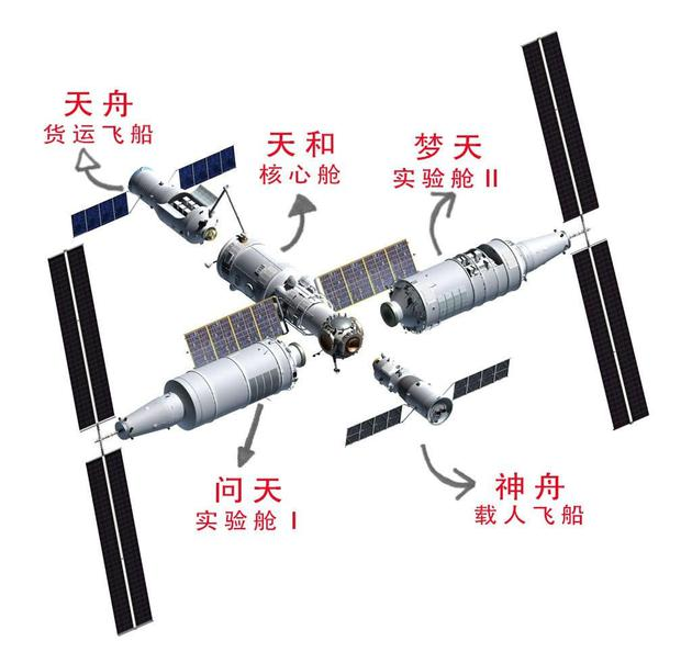 天和核心舱发射任务取得圆满成功,中国空间站建造开启