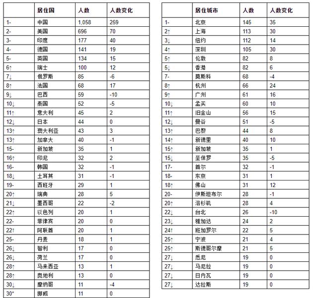 来源:《2021世茂港珠澳口岸城•胡润全球富豪榜》   ↑对比去年排名上升 ↓对比去年排名下降 –对比去年排名不变 *对比去年新进前30名