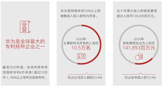 """""""劫难""""中的华为:三大业务正增长 业绩韧性超预期"""