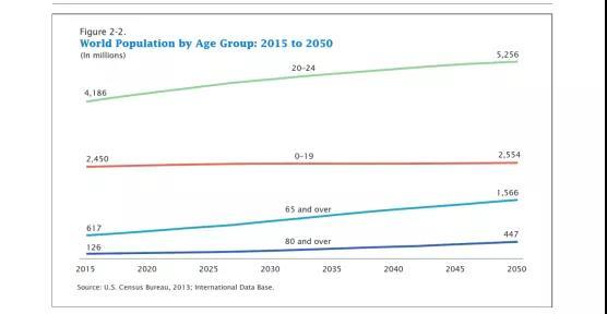 (美国人口普查局:不同年龄段人口变化估计)