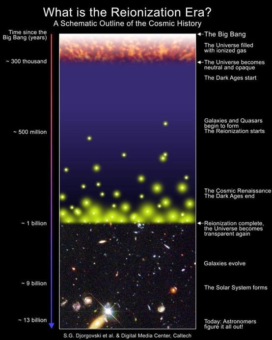 宇宙历史的示意图,强调了再电离时期。在恒星或星系形成之前,宇宙中充满了遮光的中性原子。虽然大部分宇宙直到5亿5千万年后才重新电离,但少数区域在更早的时间就已大部分重新电离。
