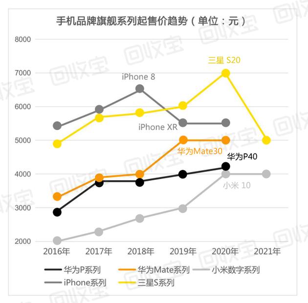 《【杏耀登陆注册】回收宝发布白皮书:二手机市场出货量增长 苹果比安卓机保值》