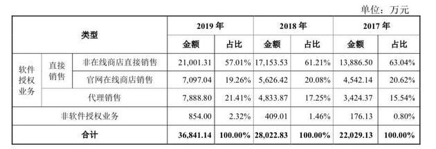 福昕销售收入数据一览(图:招股书)
