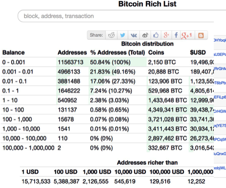 比特币财富分布表