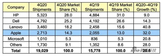 数据机构:受疫情影响 2020年电脑出货量增幅创十年新高