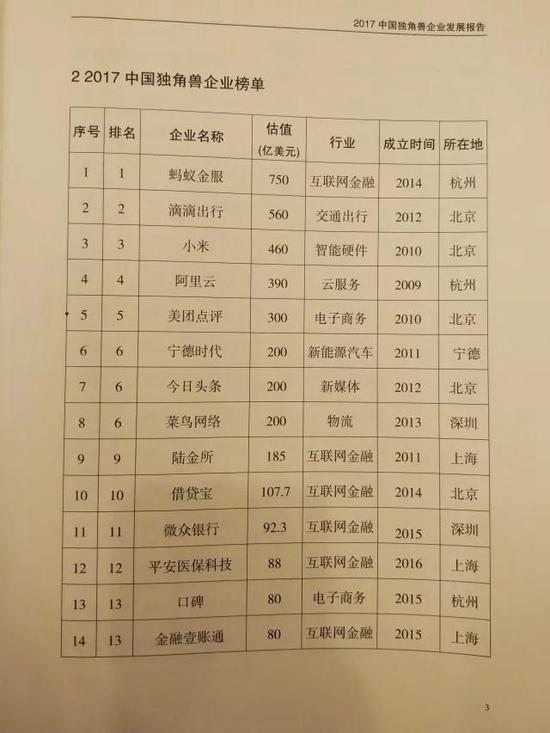 """""""2017年中国独角兽企业榜单"""""""