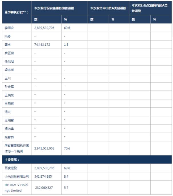 爱奇艺发行前股权结构 资料来源:招股说明书,华创证券(*为小于1%)