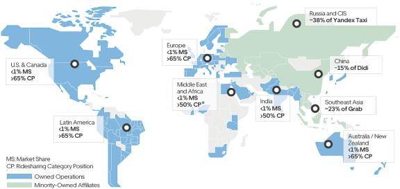 Uber及其持股公司在不同国家和地区市场份额