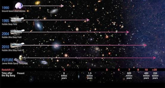 随着我们对宇宙的探索越来越深入,我们在太空中看得越来越远,我们所能追溯的时间也越来越早。詹姆斯·韦伯太空望远镜将带领我们直接进入目前的观测设备无法比拟的宇宙深处,揭示哈勃太空望远镜无法看到的超远星光。