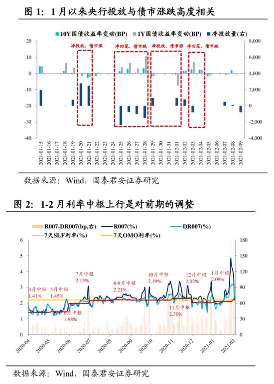 国泰君安:四季度货政报告的五个关注点