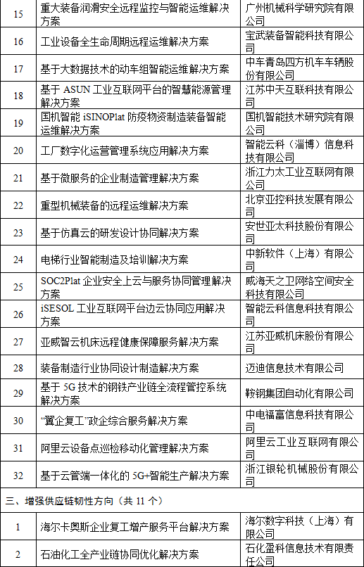 支撑疫情防控和复工复产工业互联网平台解决方案入围名单公示