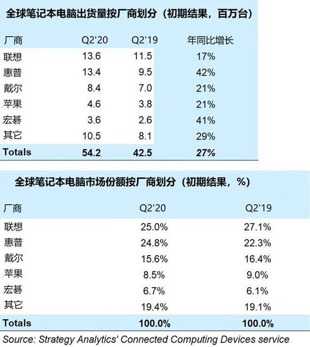 2020年Q2笔记本电脑出货量猛增 联想和惠普占据50%份额