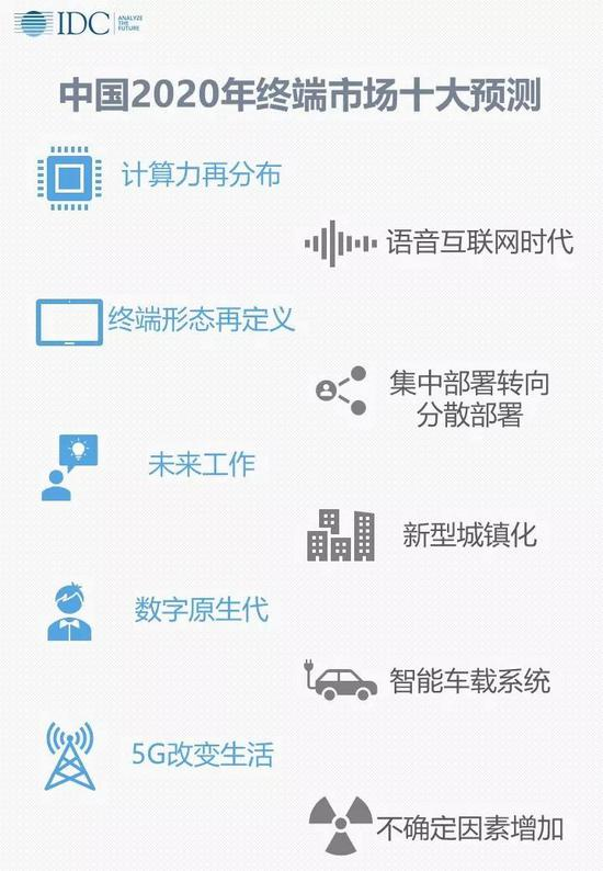 IDC:2020年中国5G智能终端出货量将接近1亿部