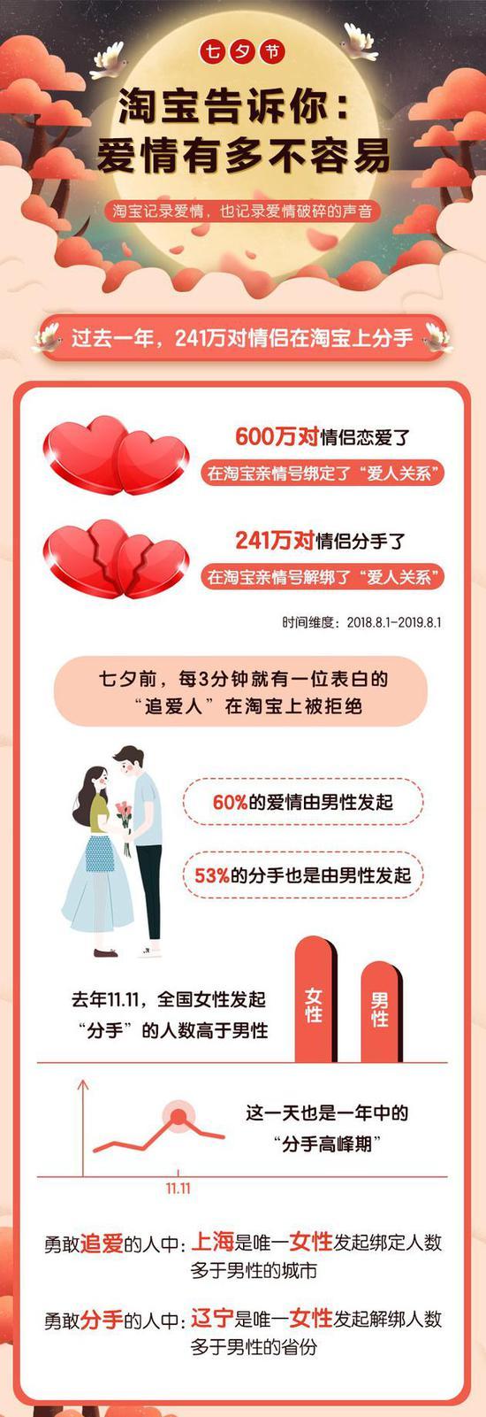 直击|淘宝推《七夕报告》:最多人爱情结束在第249天