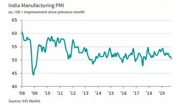印度Markit制造业PMI持续走弱,10月下滑至50.6,濒临荣枯线,创两年新低