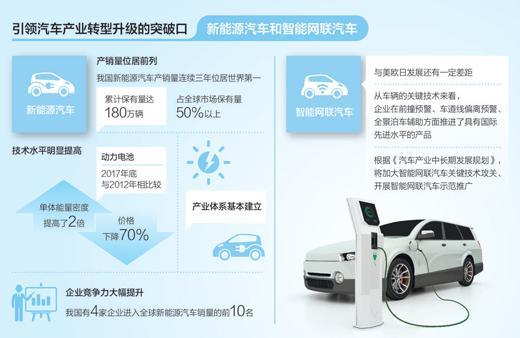 新能源造车打响前哨战:初创车企与传统车企短兵相接