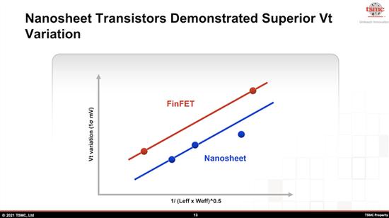 台积电首次披露2nm关键指标:纳米片带来史上最大飞跃