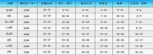 空调匹数与运用面积配适表